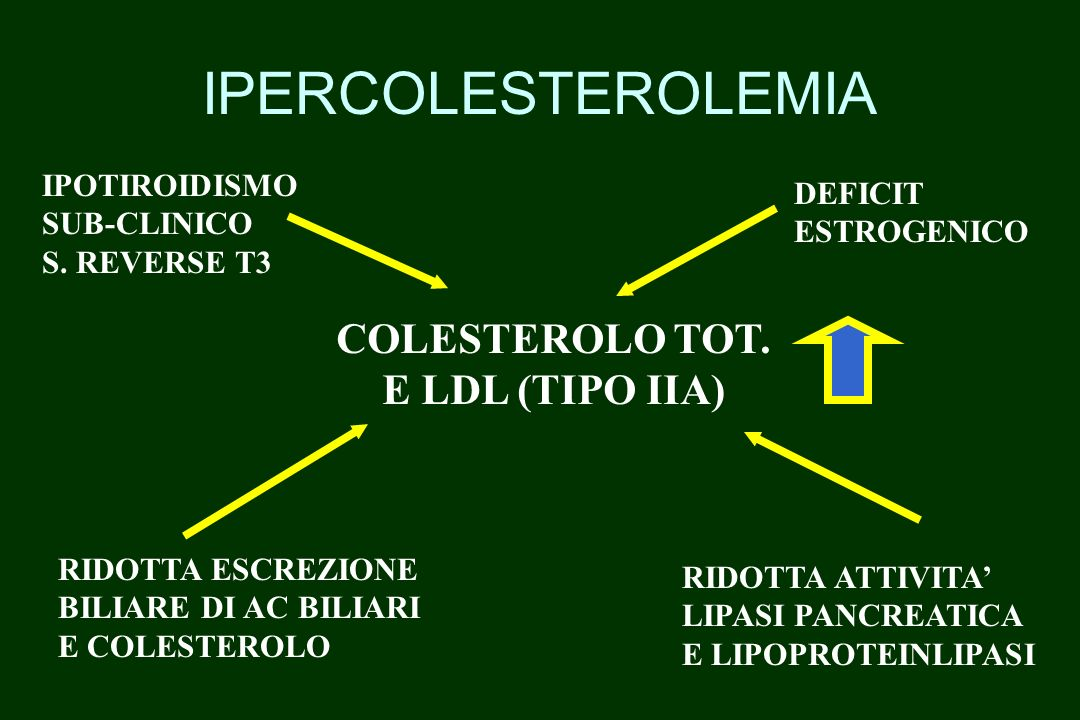IPERCOLESTEROLEMIA COLESTEROLO TOT. E LDL (TIPO IIA) IPOTIROIDISMO
