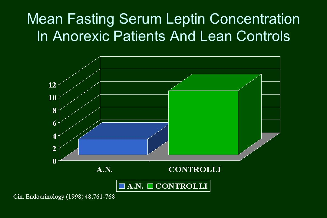 Mean Fasting Serum Leptin Concentration In Anorexic Patients And Lean Controls