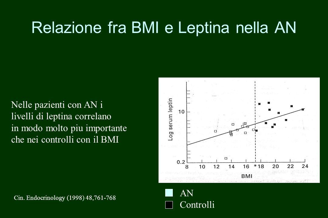 Relazione fra BMI e Leptina nella AN