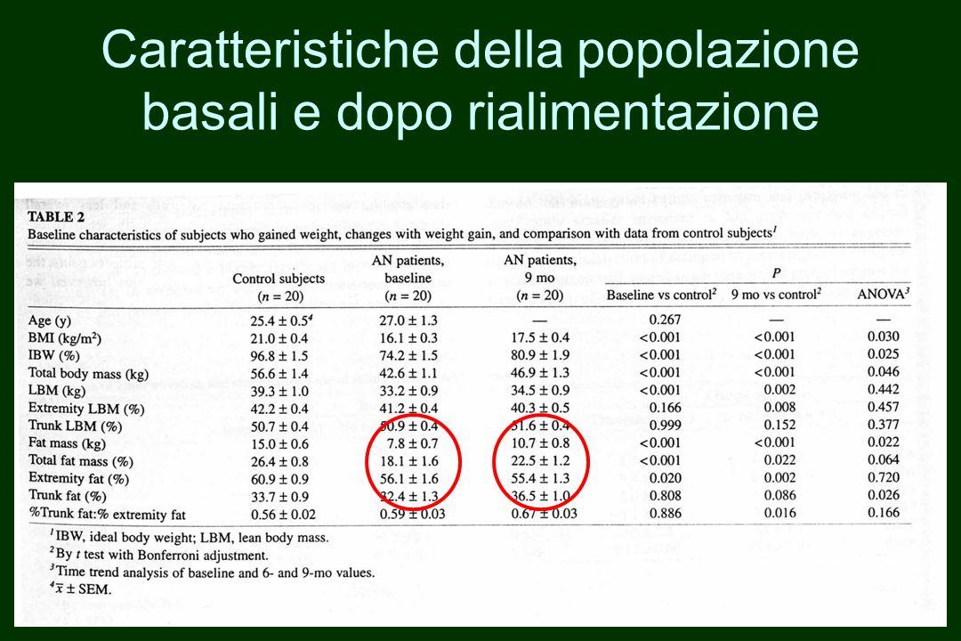 Caratteristiche della popolazione basali e dopo rialimentazione