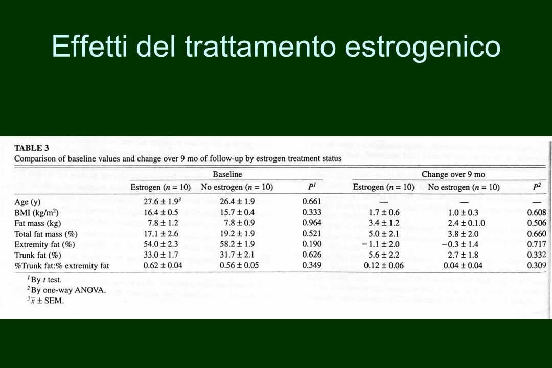 Effetti del trattamento estrogenico
