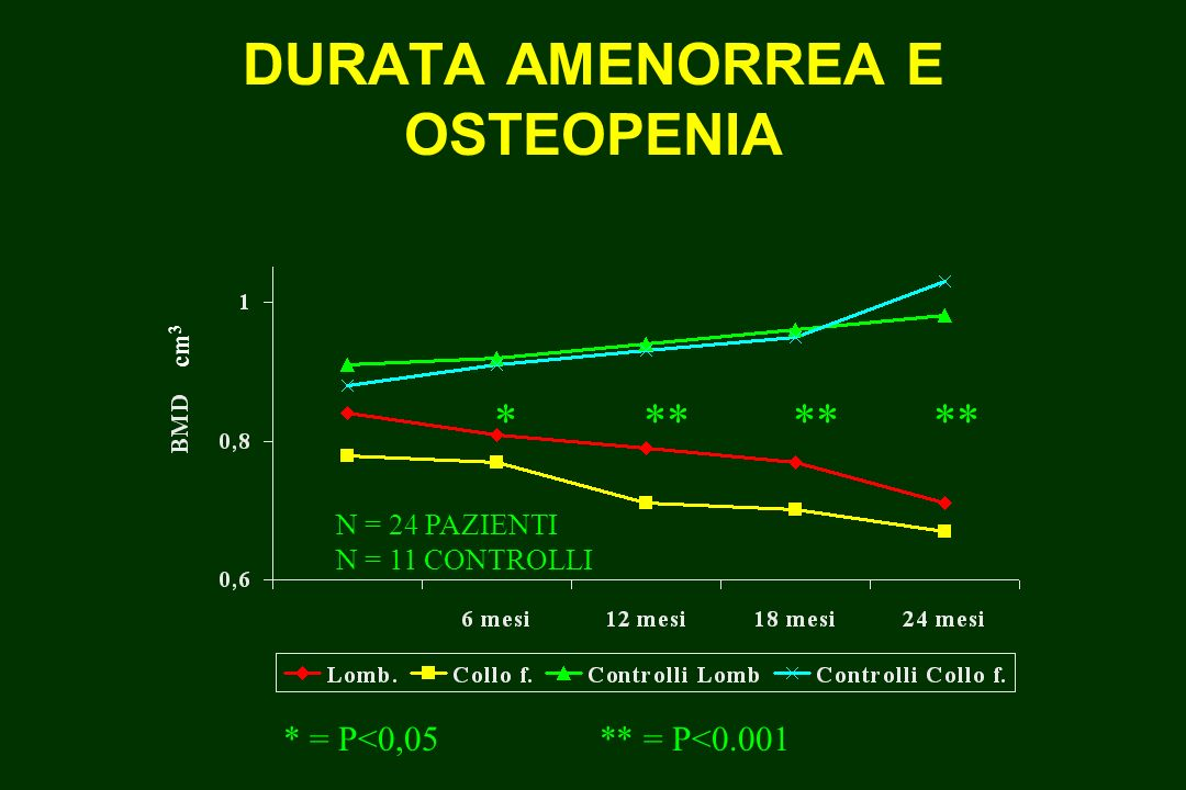 DURATA AMENORREA E OSTEOPENIA