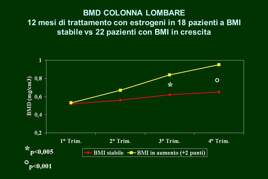 BMD COLONNA LOMBARE 12 mesi di trattamento con estrogeni in 18 pazienti a BMI stabile vs 22 pazienti con BMI in crescita