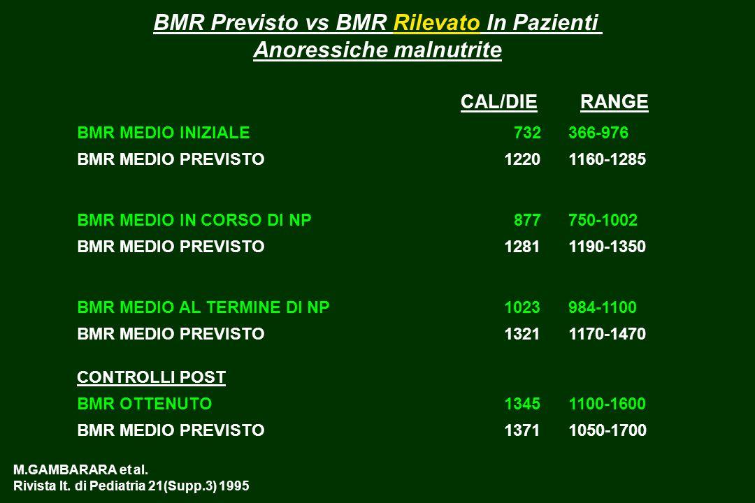 BMR Previsto vs BMR Rilevato In Pazienti Anoressiche malnutrite
