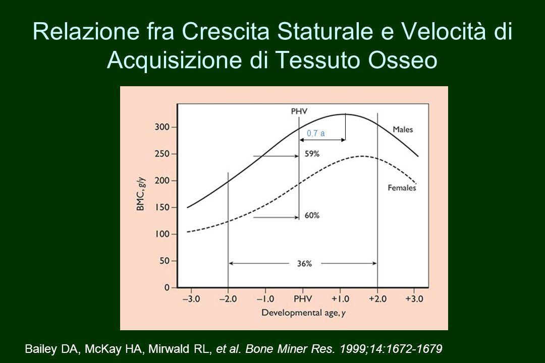 Relazione fra Crescita Staturale e Velocità di Acquisizione di Tessuto Osseo