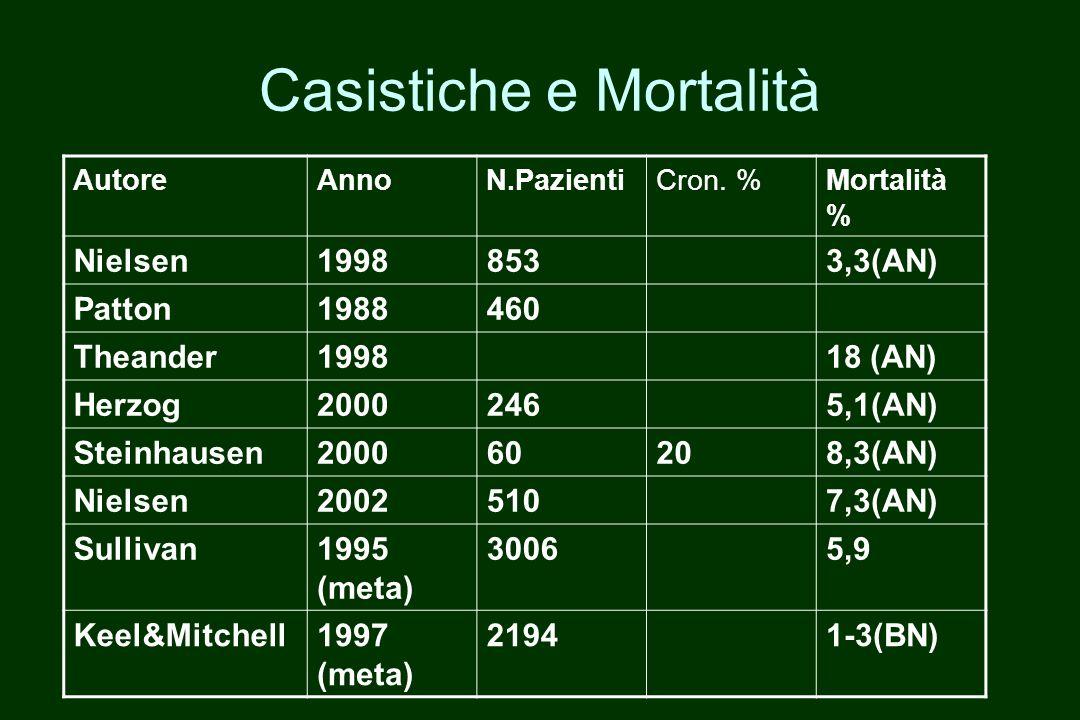 Casistiche e Mortalità