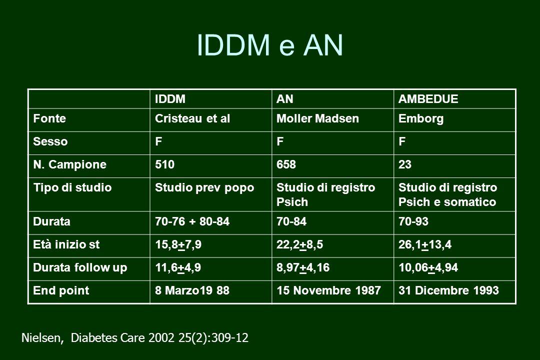 IDDM e AN IDDM AN AMBEDUE Fonte Cristeau et al Moller Madsen Emborg