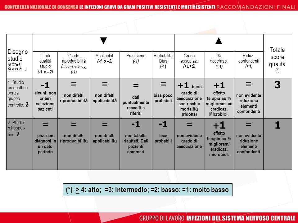 ▼ ▲ 3 1 -1 alcuni: non criteri selezione pazienti =