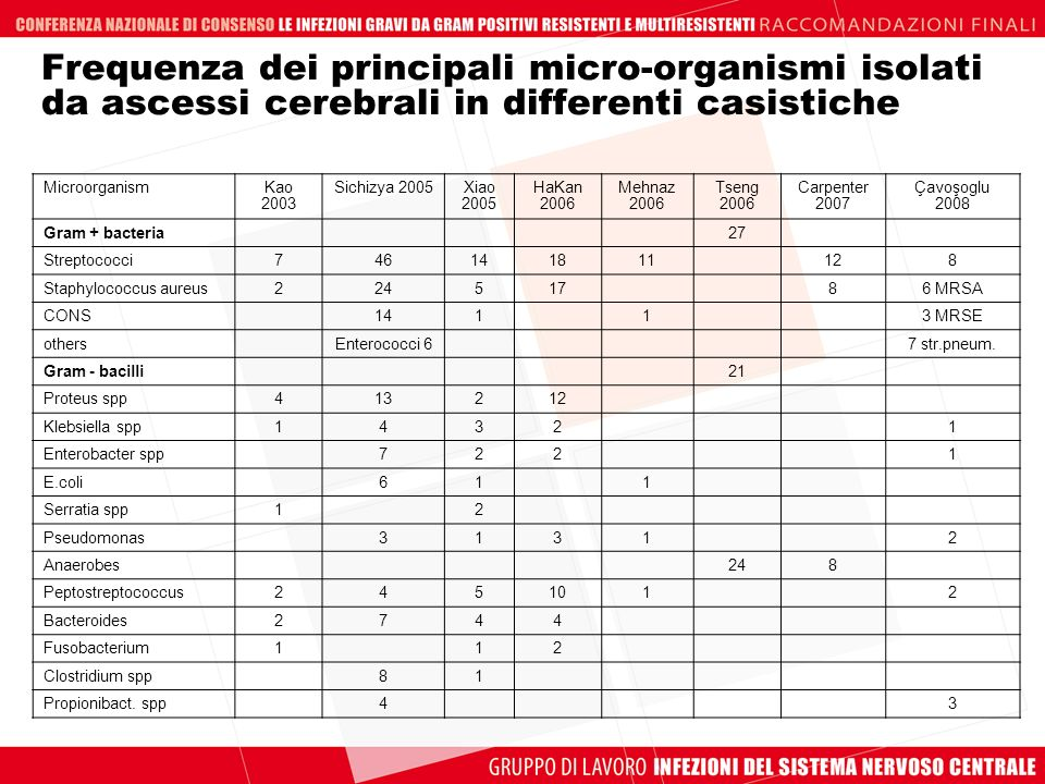 Frequenza dei principali micro-organismi isolati da ascessi cerebrali in differenti casistiche