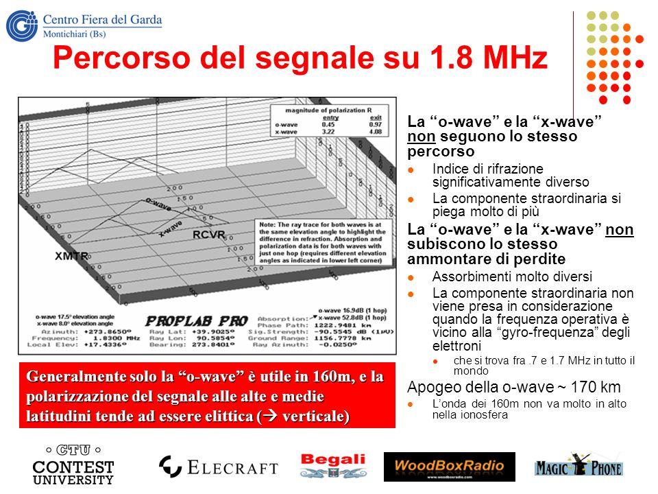 Percorso del segnale su 1.8 MHz