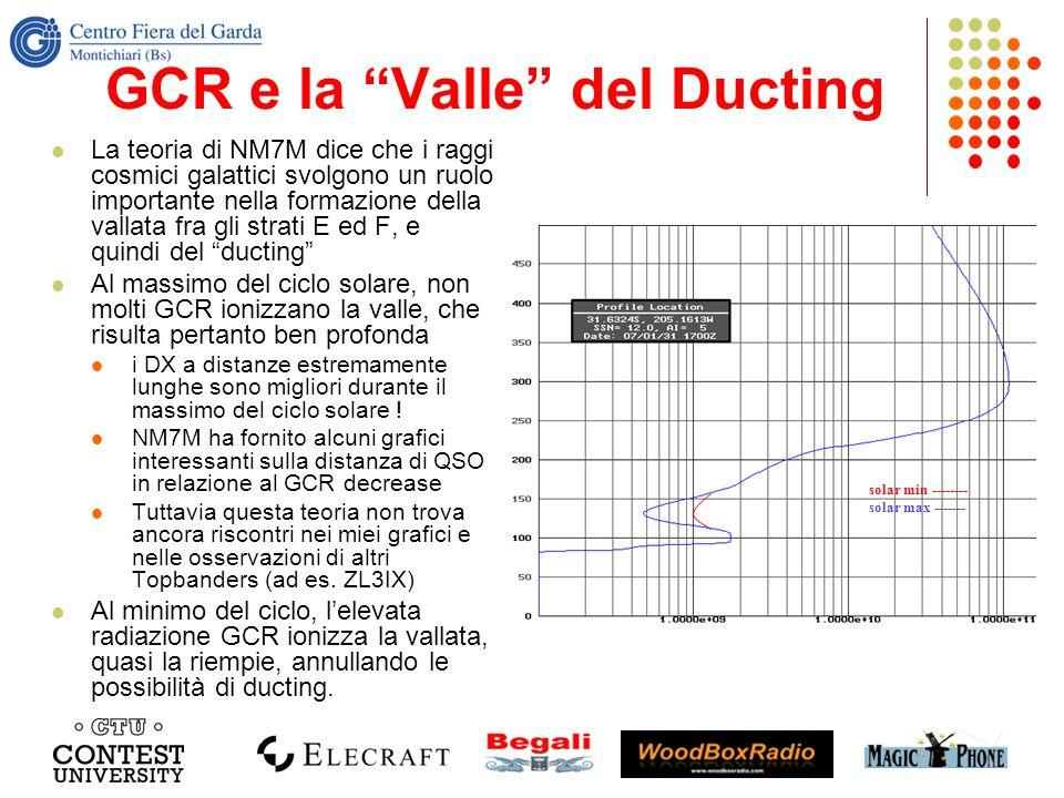 GCR e la Valle del Ducting