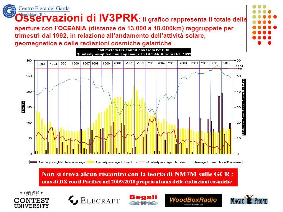 Osservazioni di IV3PRK: il grafico rappresenta il totale delle aperture con l'OCEANIA (distanze da 13.000 a 18.000km) raggruppate per trimestri dal 1992, in relazione all'andamento dell'attività solare, geomagnetica e delle radiazioni cosmiche galattiche