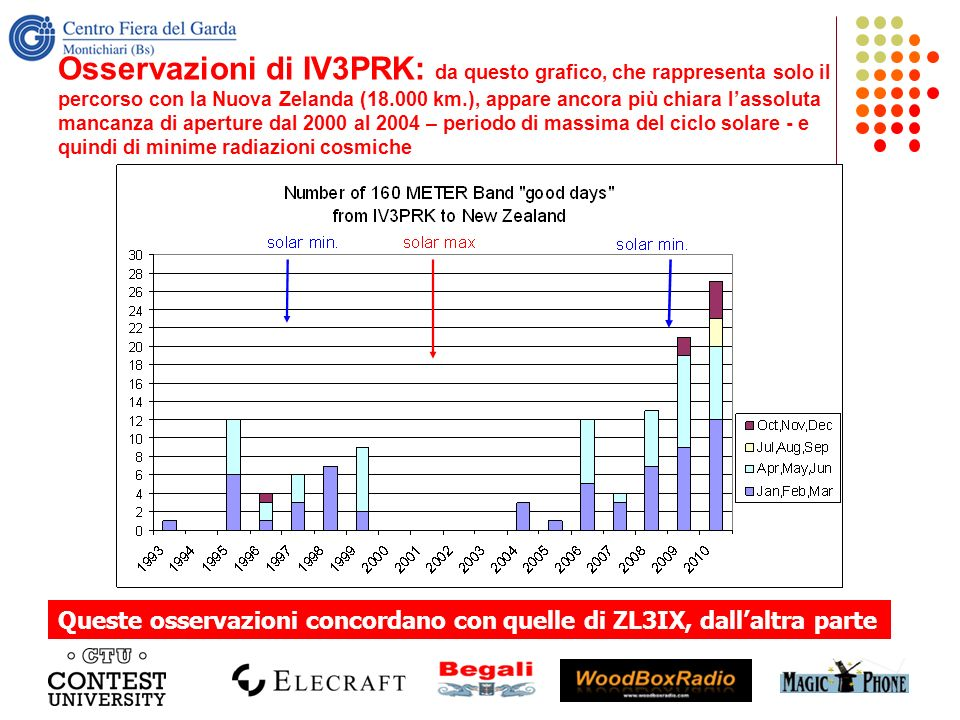Osservazioni di IV3PRK: da questo grafico, che rappresenta solo il percorso con la Nuova Zelanda (18.000 km.), appare ancora più chiara l'assoluta mancanza di aperture dal 2000 al 2004 – periodo di massima del ciclo solare - e quindi di minime radiazioni cosmiche