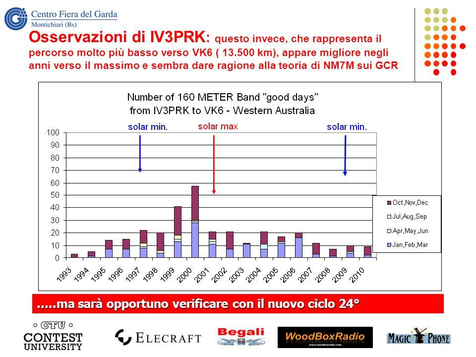 Osservazioni di IV3PRK: questo invece, che rappresenta il percorso molto più basso verso VK6 ( 13.500 km), appare migliore negli anni verso il massimo e sembra dare ragione alla teoria di NM7M sui GCR
