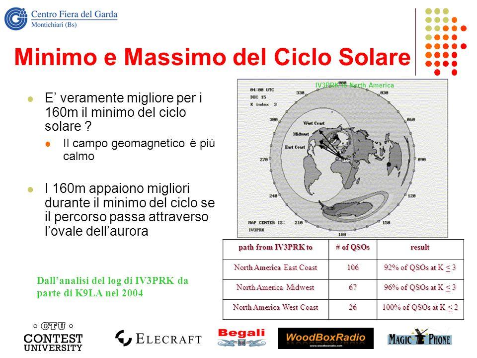 Minimo e Massimo del Ciclo Solare