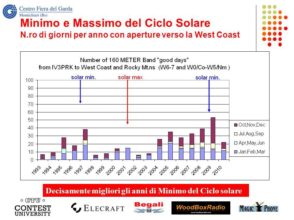 Minimo e Massimo del Ciclo Solare N