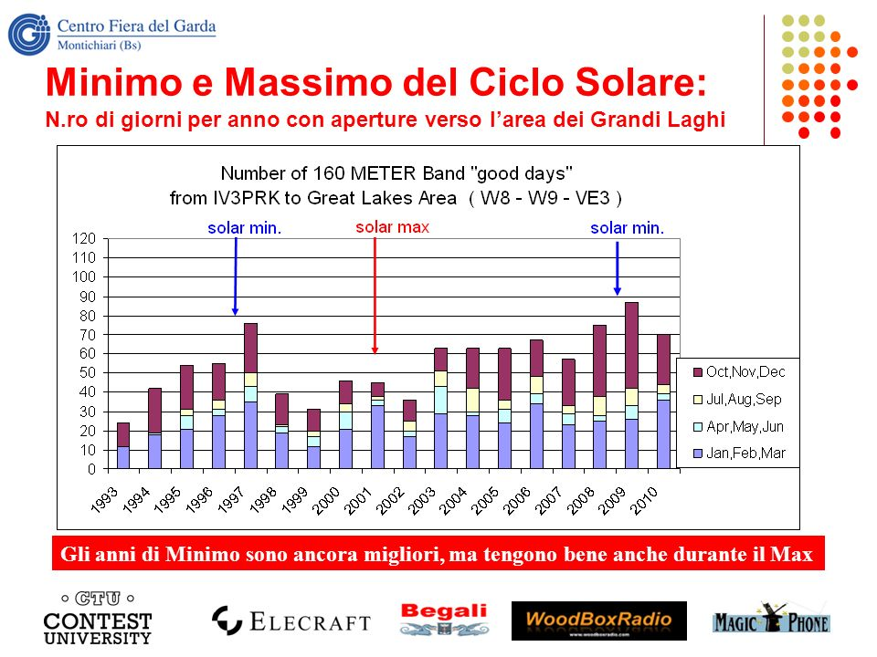 Minimo e Massimo del Ciclo Solare: N