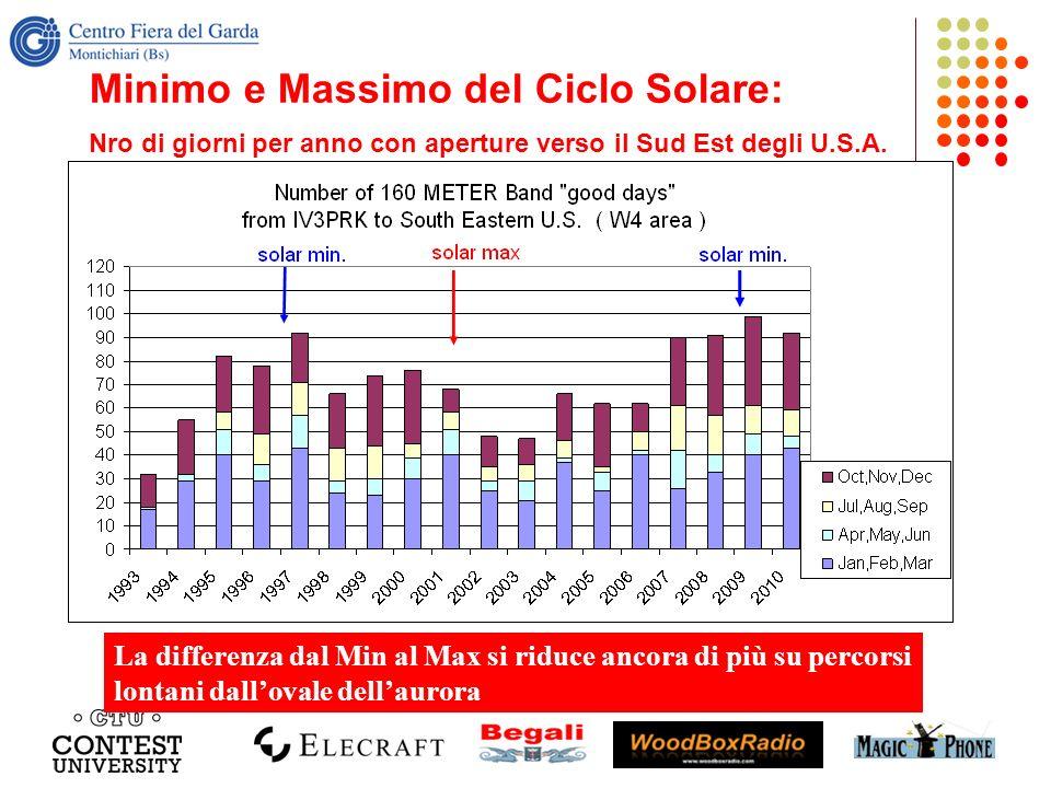 Minimo e Massimo del Ciclo Solare: Nro di giorni per anno con aperture verso il Sud Est degli U.S.A.