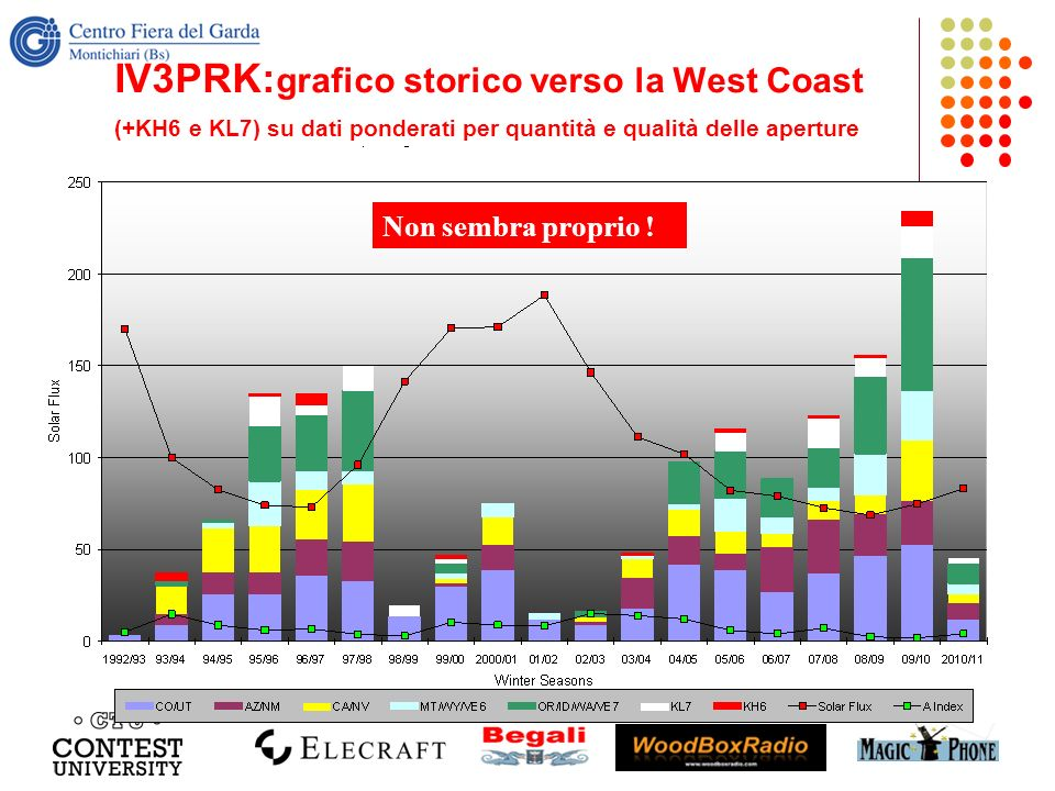 IV3PRK:grafico storico verso la West Coast (+KH6 e KL7) su dati ponderati per quantità e qualità delle aperture