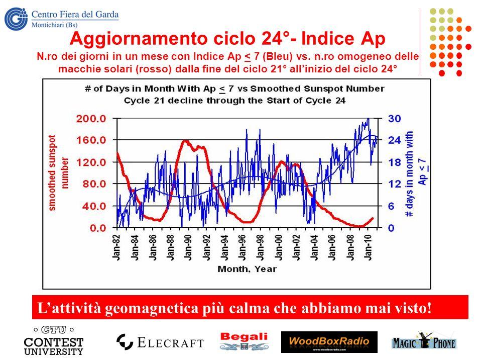 Aggiornamento ciclo 24°- Indice Ap N