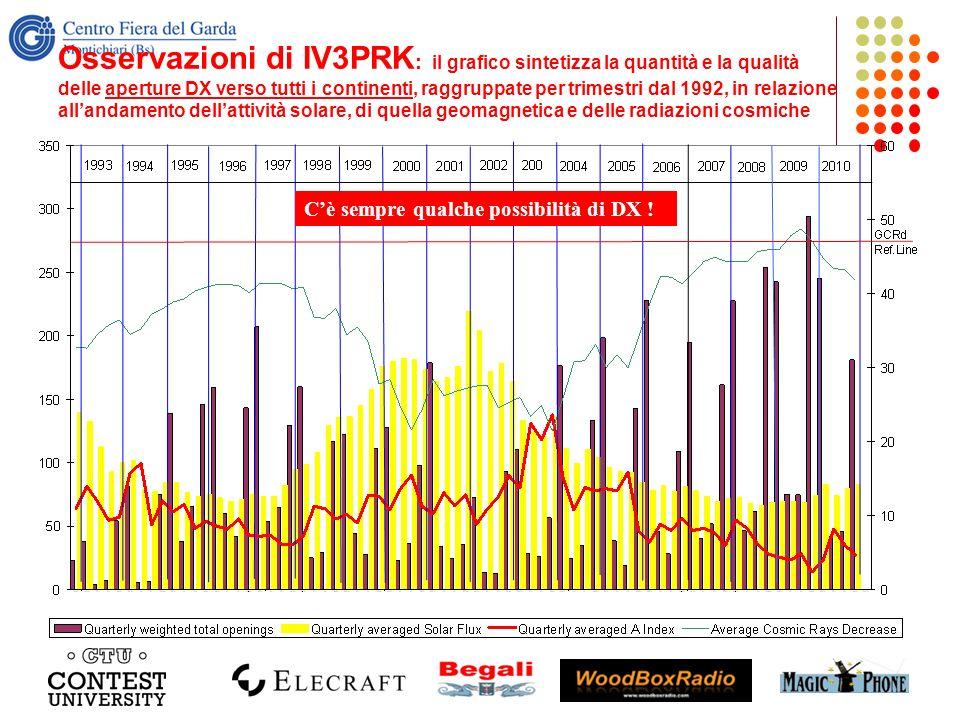 Osservazioni di IV3PRK: il grafico sintetizza la quantità e la qualità delle aperture DX verso tutti i continenti, raggruppate per trimestri dal 1992, in relazione all'andamento dell'attività solare, di quella geomagnetica e delle radiazioni cosmiche