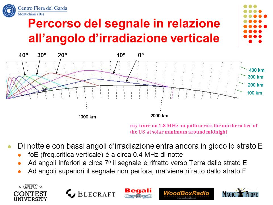 Percorso del segnale in relazione all'angolo d'irradiazione verticale