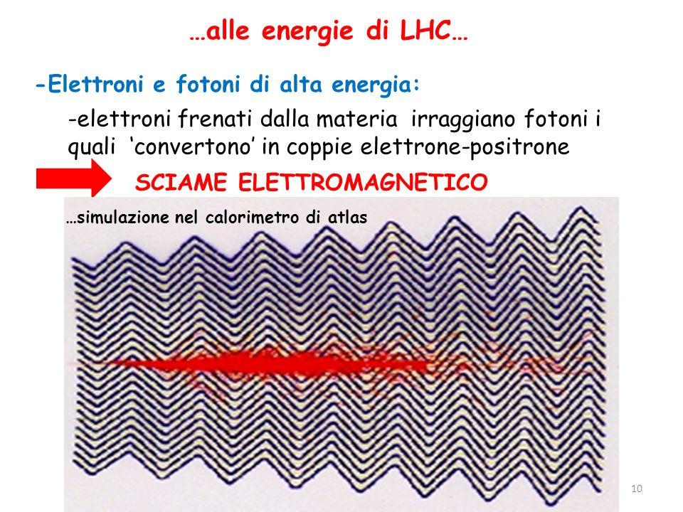 …alle energie di LHC… -Elettroni e fotoni di alta energia: