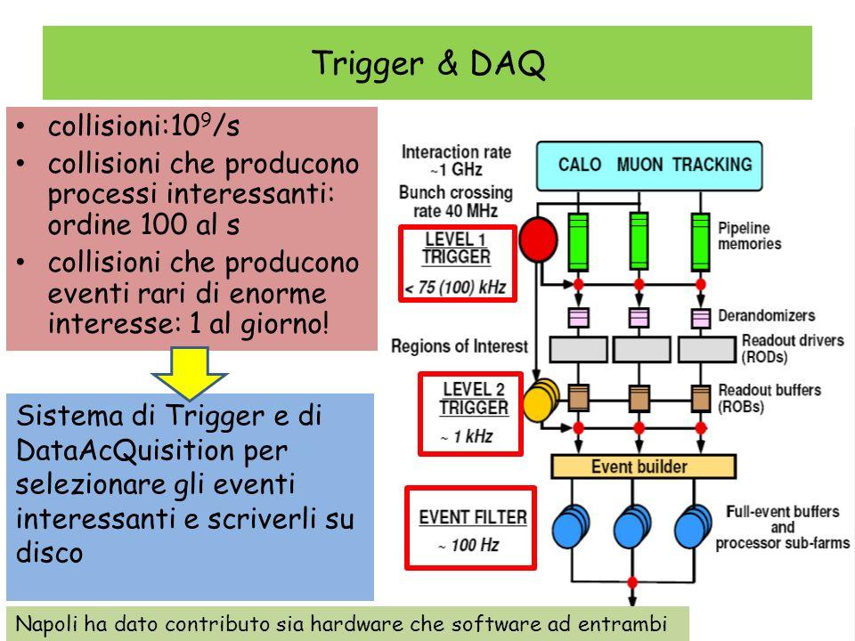 Trigger & DAQ collisioni:109/s