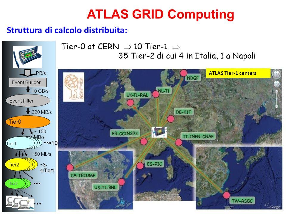 ATLAS GRID Computing Struttura di calcolo distribuita: