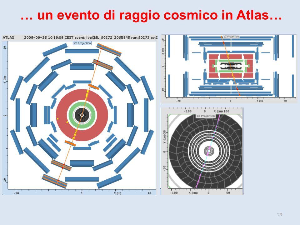 … un evento di raggio cosmico in Atlas…
