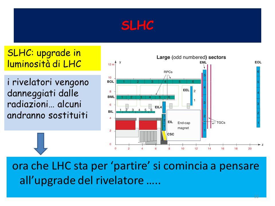 SLHC SLHC: upgrade in luminosità di LHC. i rivelatori vengono danneggiati dalle radiazioni… alcuni andranno sostituiti.