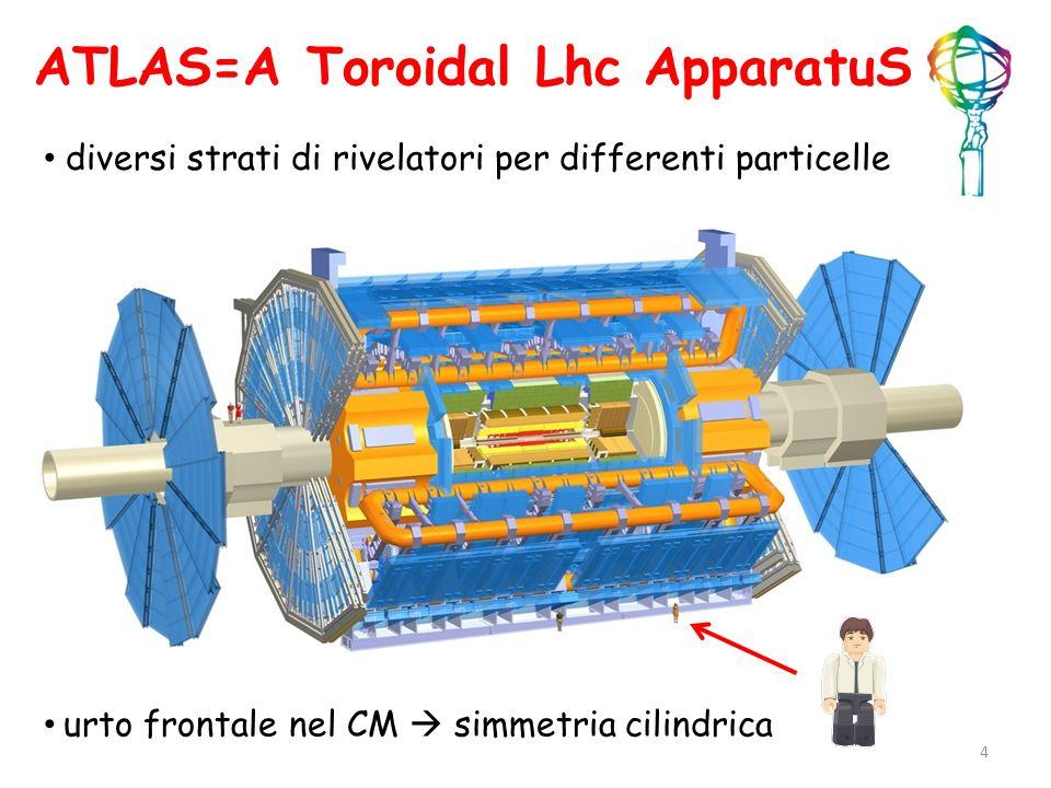 ATLAS=A Toroidal Lhc ApparatuS
