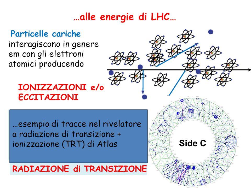 …alle energie di LHC… Particelle cariche interagiscono in genere em con gli elettroni atomici producendo.