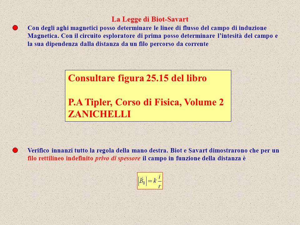 La Legge di Biot-Savart