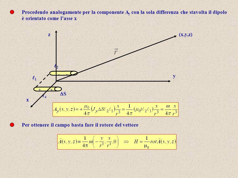 Procedendo analogamente per la componente Ay con la sola differenza che stavolta il dipolo