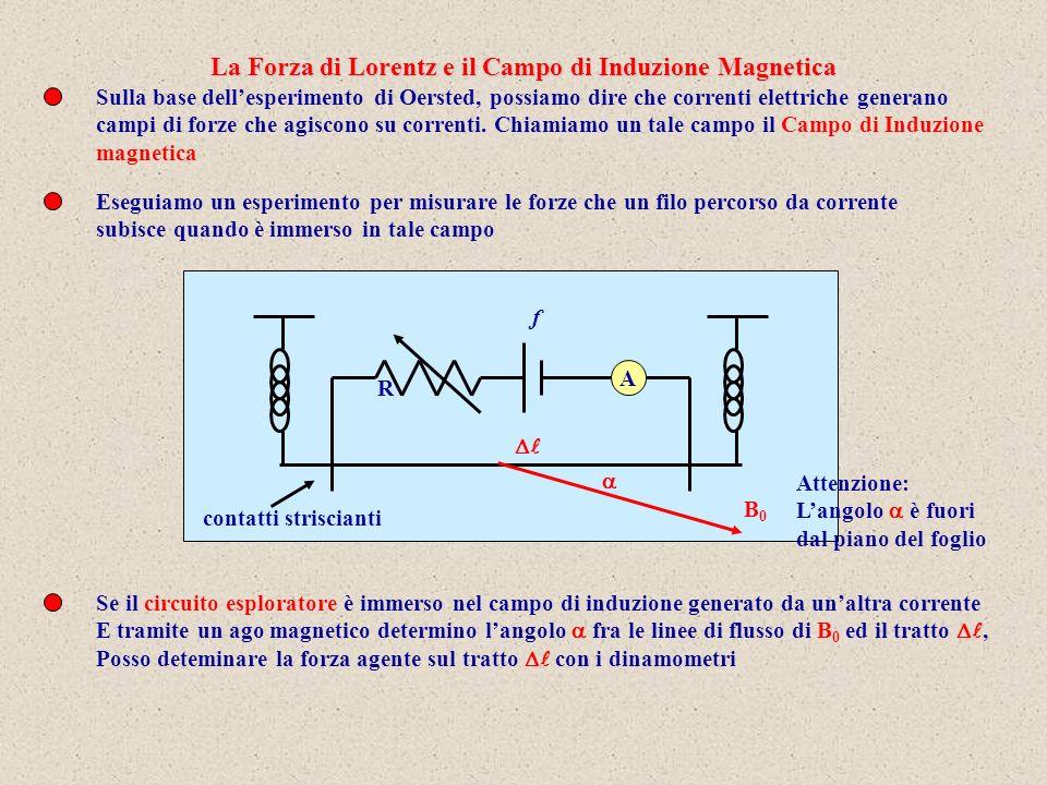 La Forza di Lorentz e il Campo di Induzione Magnetica