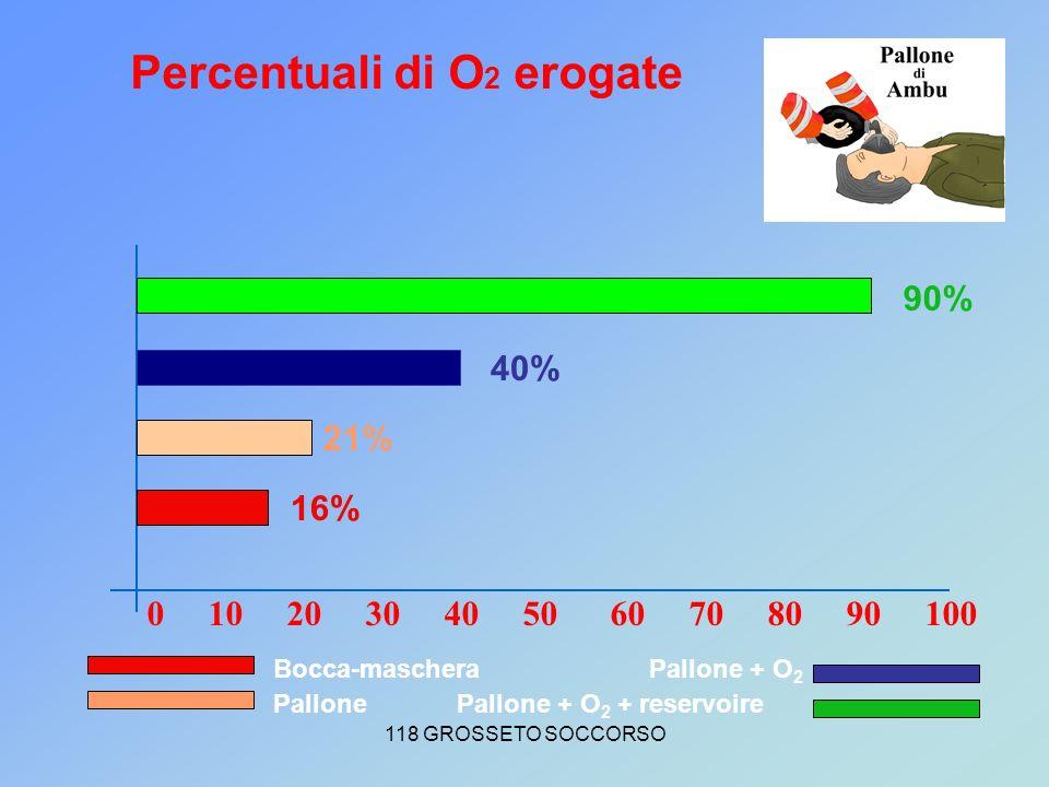 Percentuali di O2 erogate