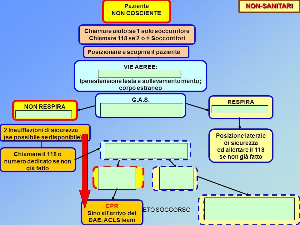 NON-SANITARI (1)Controllo Polso e circolo: c'è POLSO CERTO
