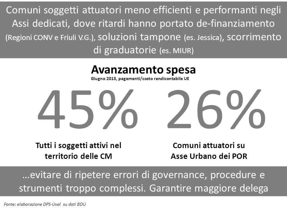 Comuni soggetti attuatori meno efficienti e performanti negli Assi dedicati, dove ritardi hanno portato de-finanziamento (Regioni CONV e Friuli V.G.), soluzioni tampone (es. Jessica), scorrimento di graduatorie (es. MIUR)
