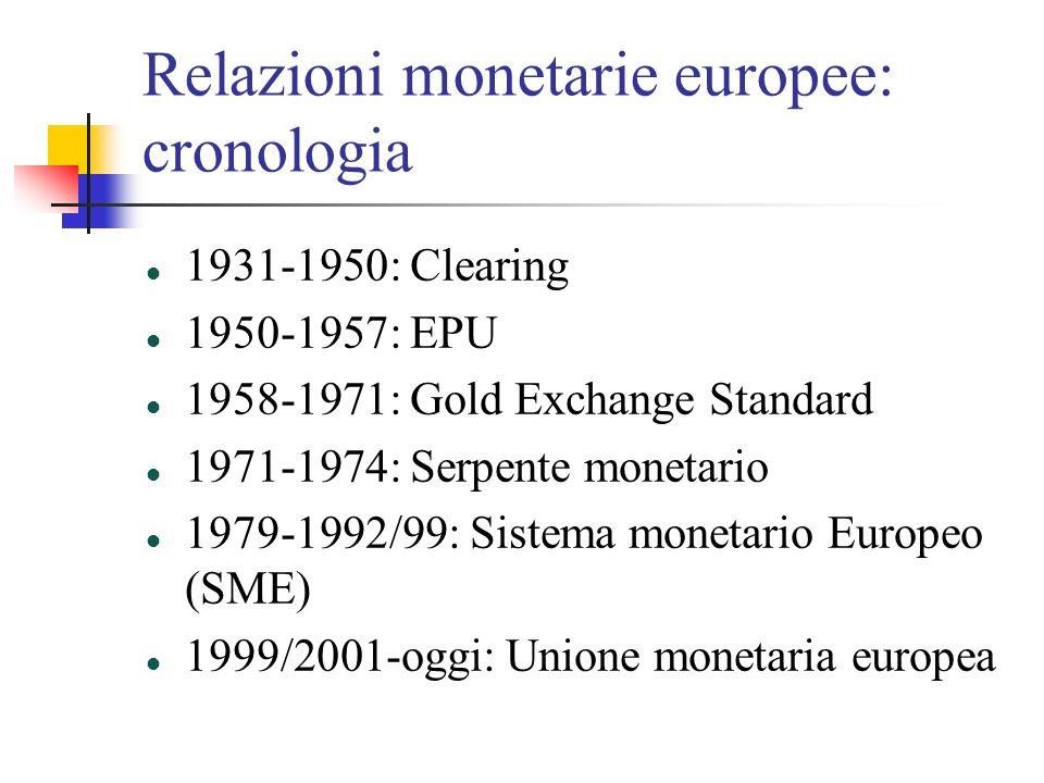 Relazioni monetarie europee: cronologia