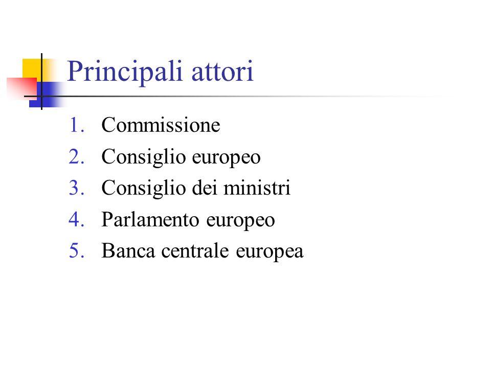 Principali attori Commissione Consiglio europeo Consiglio dei ministri