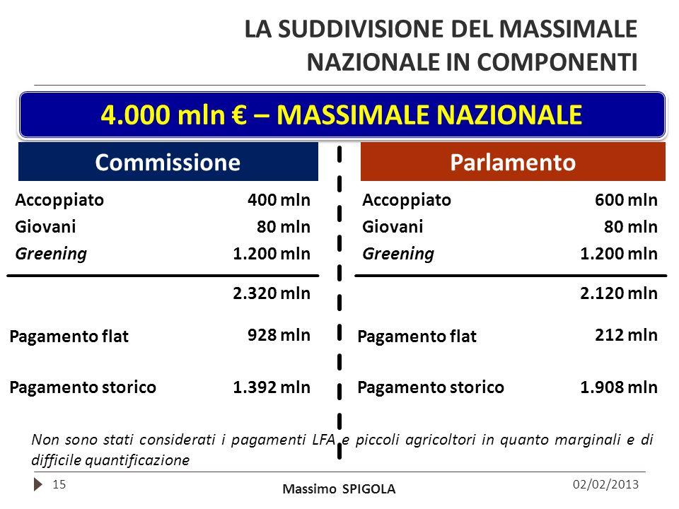LA SUDDIVISIONE DEL MASSIMALE NAZIONALE IN COMPONENTI