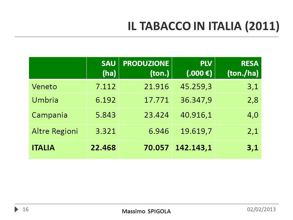 IL TABACCO IN ITALIA (2011) Veneto 7.112 21.916 45.259,3 3,1 Umbria