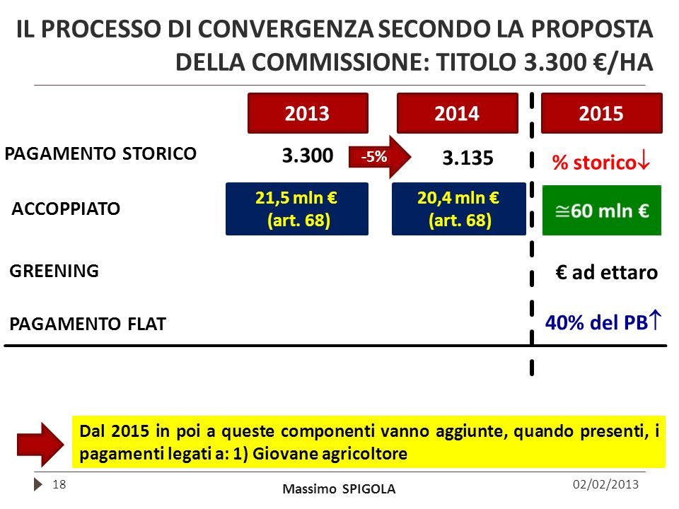 IL PROCESSO DI CONVERGENZA SECONDO LA PROPOSTA DELLA COMMISSIONE: TITOLO 3.300 €/HA