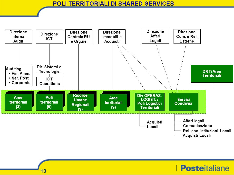 POLI TERRITORIALI DI SHARED SERVICES