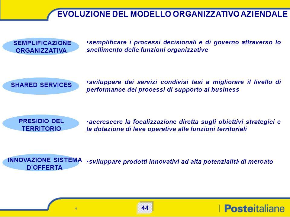 EVOLUZIONE DEL MODELLO ORGANIZZATIVO AZIENDALE