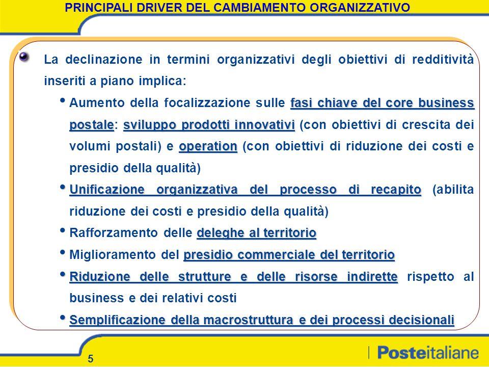 PRINCIPALI DRIVER DEL CAMBIAMENTO ORGANIZZATIVO