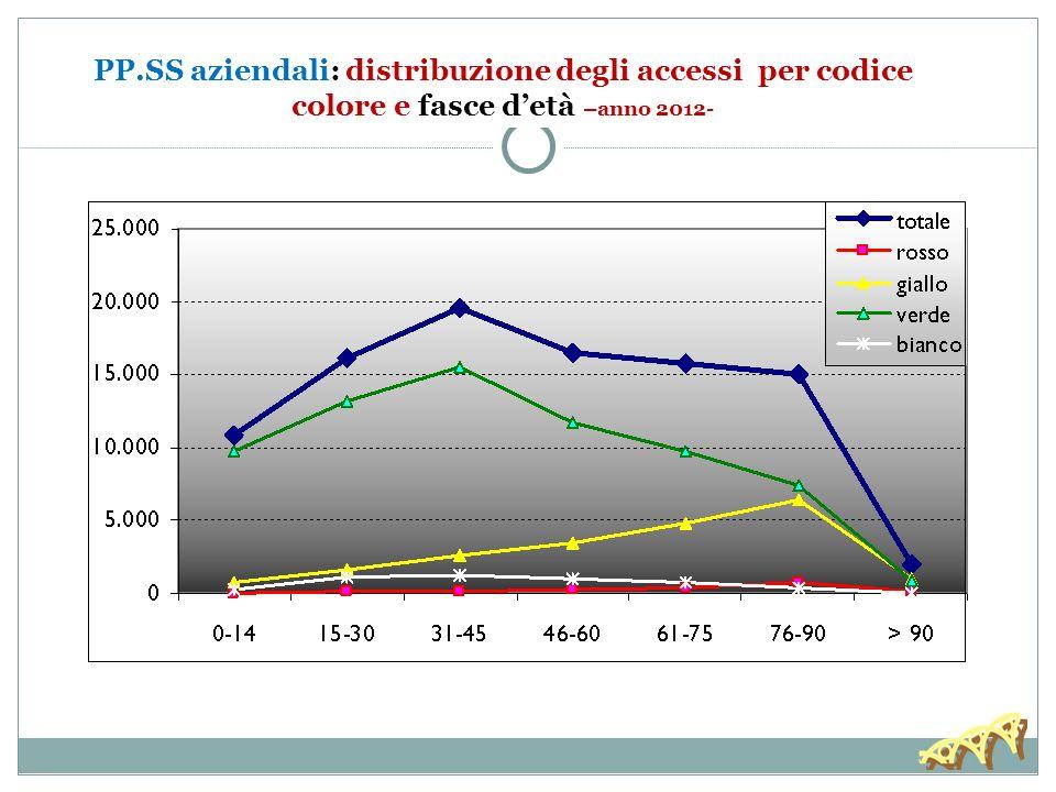 30/11/13 PP.SS aziendali: distribuzione degli accessi per codice colore e fasce d'età –anno 2012-