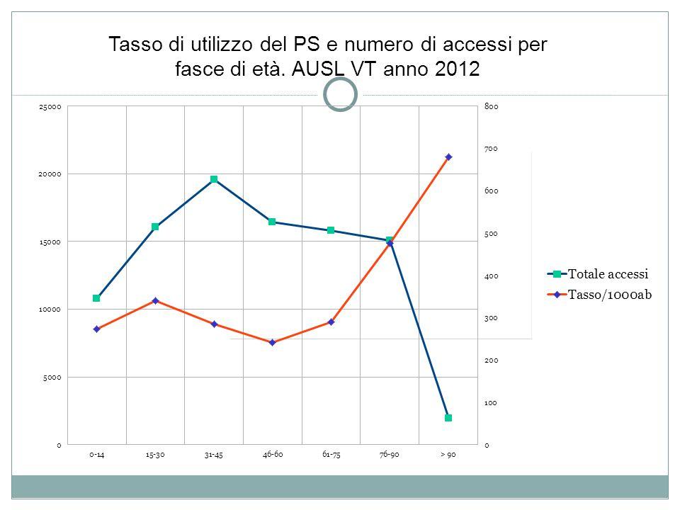 30/11/13 Tasso di utilizzo del PS e numero di accessi per fasce di età. AUSL VT anno 2012