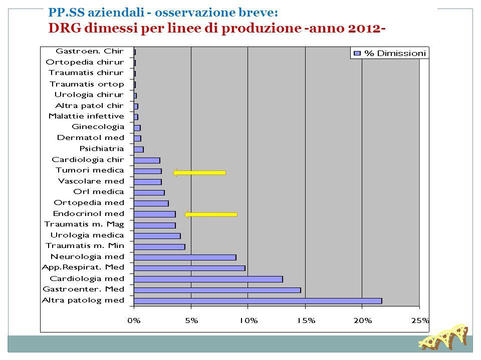 DRG dimessi per linee di produzione -anno 2012-